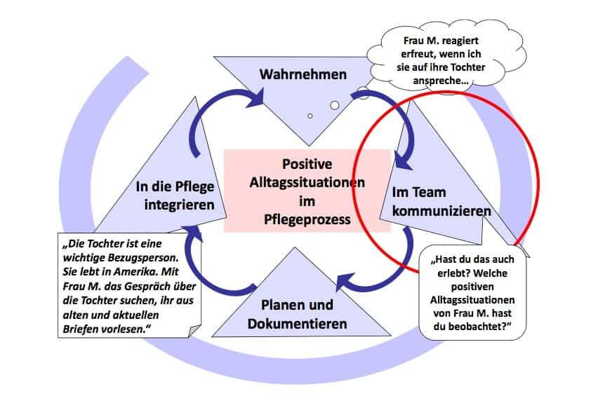 positive_alltagssituationen_im_pflegeprozess.jpg