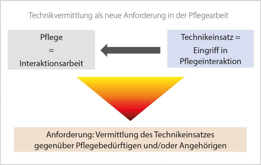 Grafik: Institut für Sozialforschung und Sozialwirtschaft (iso),Saarbrücken