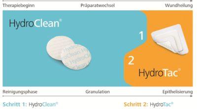 Mit dem HydroTherapy-Konzept die Wunde reinigen und die Epithelisierung beschleunigen: Mit zwei Präparaten zur Wundheilung
