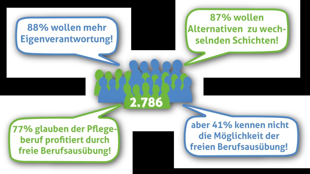 Grafik: curassist GmbH