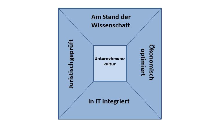 Der pQM-Brilliant - Grafik: Brandl/Ehrenmüller