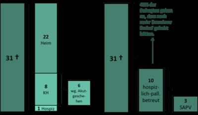 Grafik: Dill/IPP