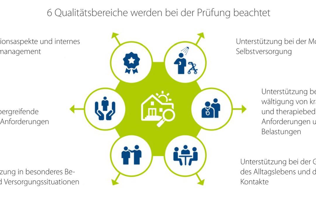 Grafik: MDK Nordrhein