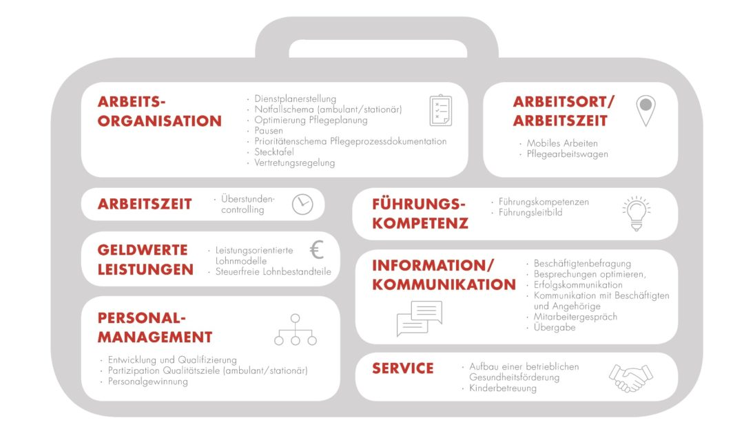 Alle entwickelten Leitfäden, den acht Handlungsfeldern zugeordnet - Grafik: CURA-CON