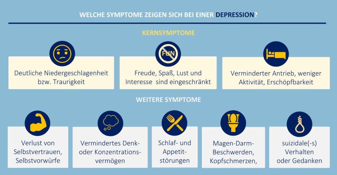 Symptome einer depressiven Episode - Grafik: Haarig