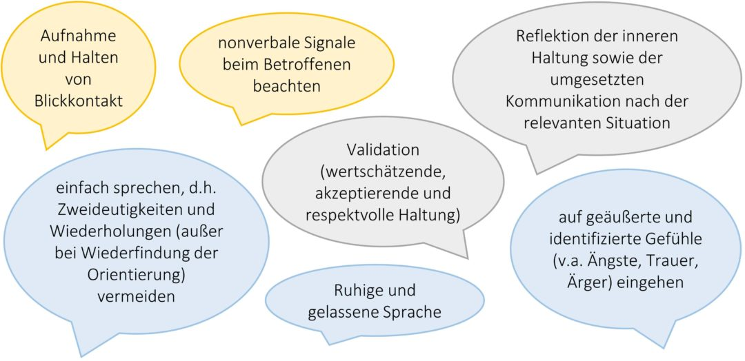 Grundlagen eines angemessenen kommunikativen Umgangs mit Betroffenen - Grafik: Haarig