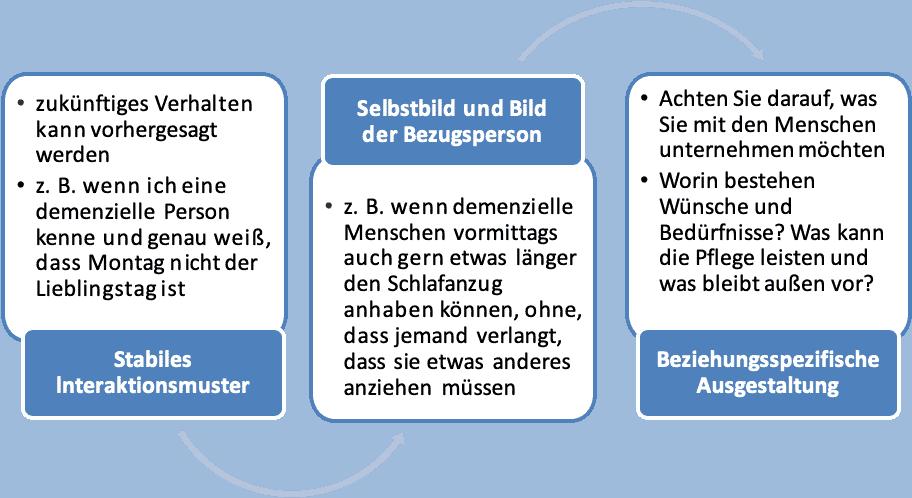 Führung und Demenz - Grafik: Dr. rer. nat. Frederik Haarig